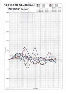 平均加速度グラフ.JPG